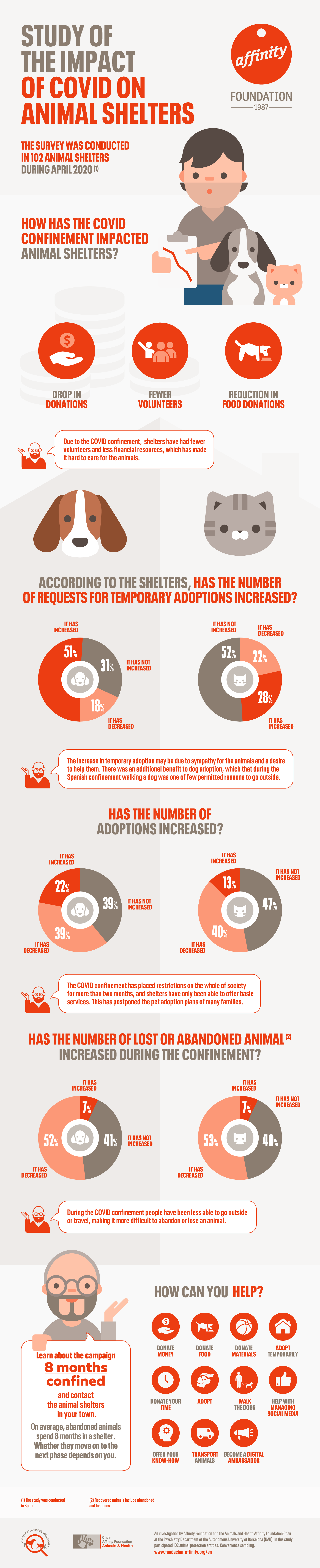 Study of the impact of Covid on animal shelters Infographic