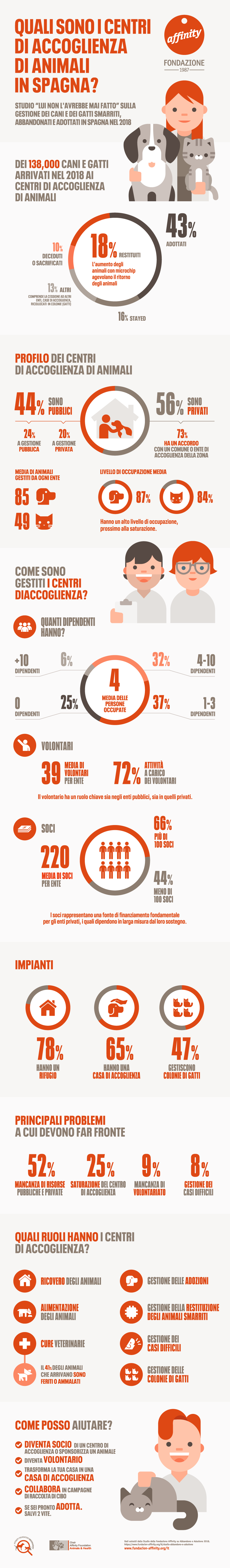 Infografica Quali sono i centri di accoglienza di animali in Spagna?